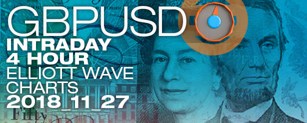 Forex GBPUSD Elliott Wave News 1 + 4 hr-27 Nov 2018