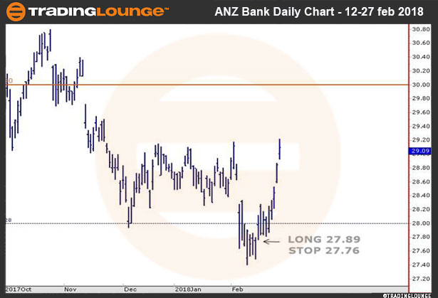ANZ-Daily-Chart_2018...