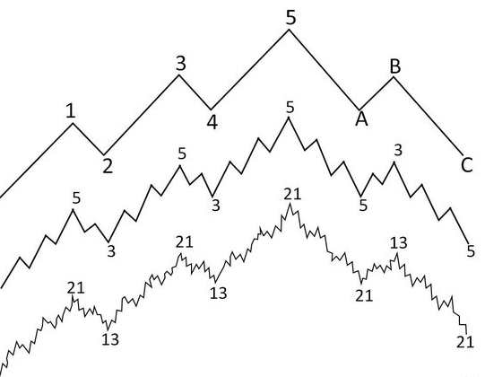 Elliot Wave Pattern